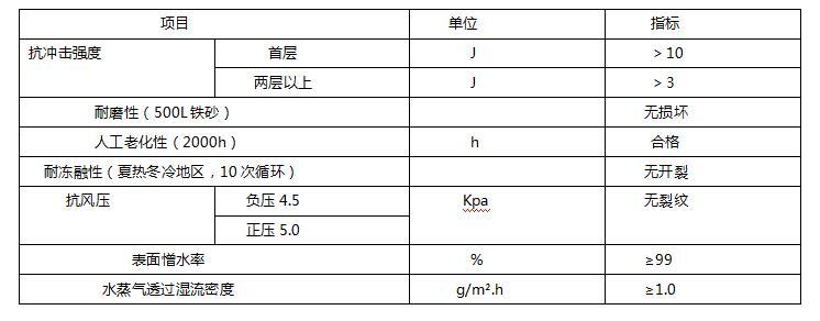苹果ManBetX下载和中空玻化微珠无机保温系统性能指标
