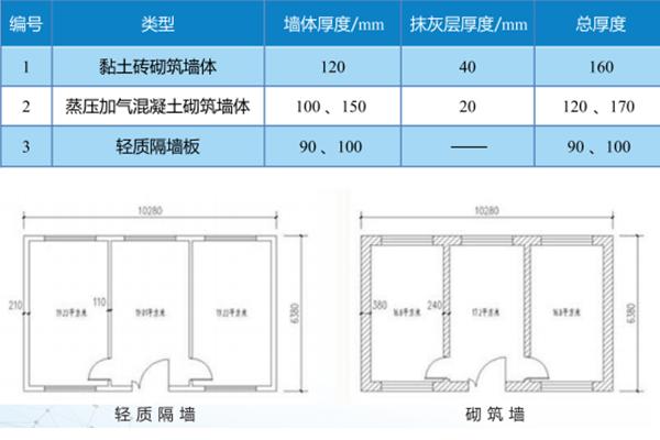 常见材料板/改性石膏轻质隔墙板厚度对比.png