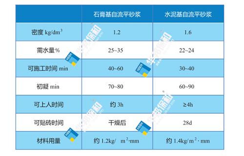 石膏基自流平砂浆施工性能对比.jpg