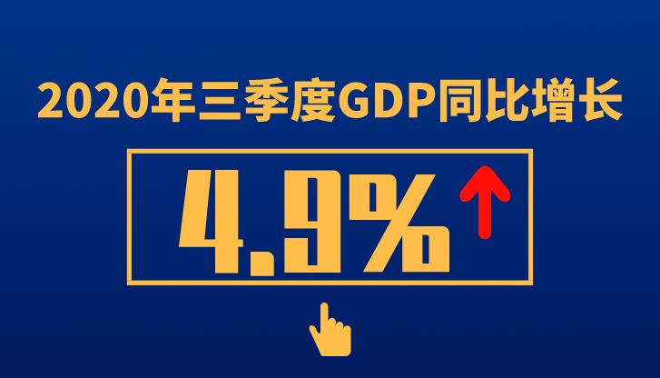 2020年三季度GDP同比增长4.9%!前9月房地产开发投资同比增长5.6%。