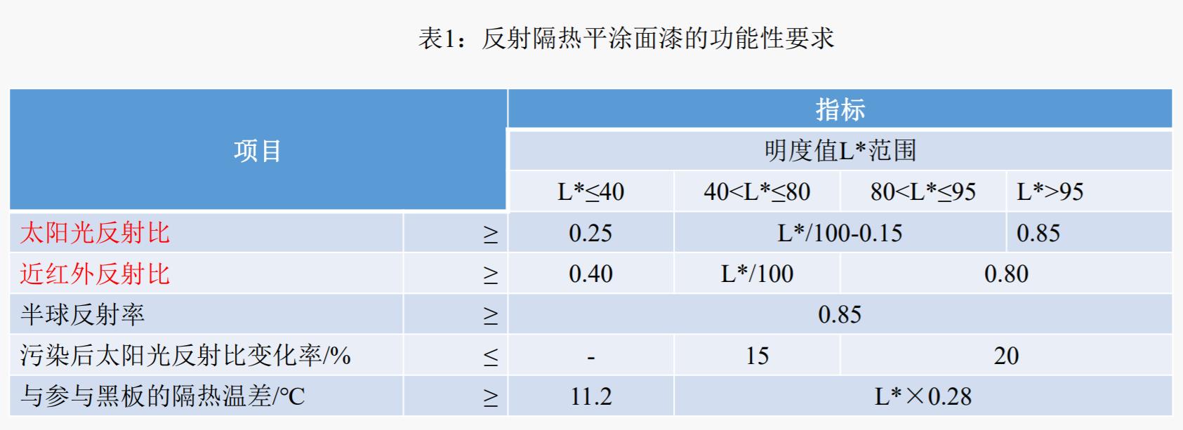 表1:反射隔热平涂面漆的功能性要求