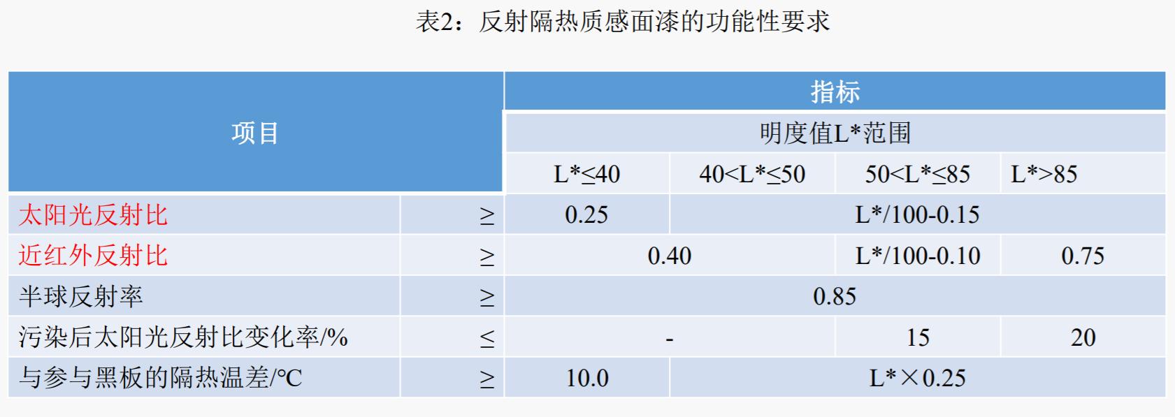 表2:反射隔热质感面漆的功能性要求